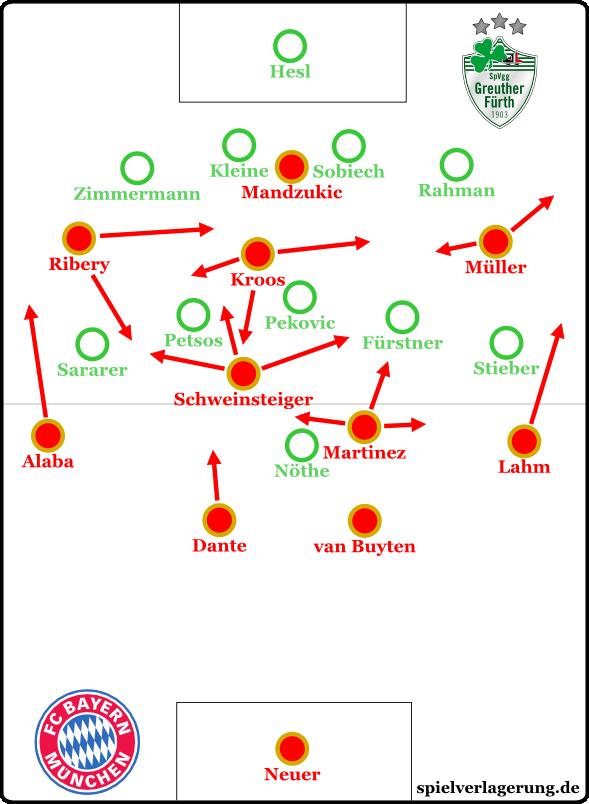 Bayern 2-0 Fürth