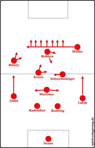 Spielweise mit Müller in einer interessanten Rolle