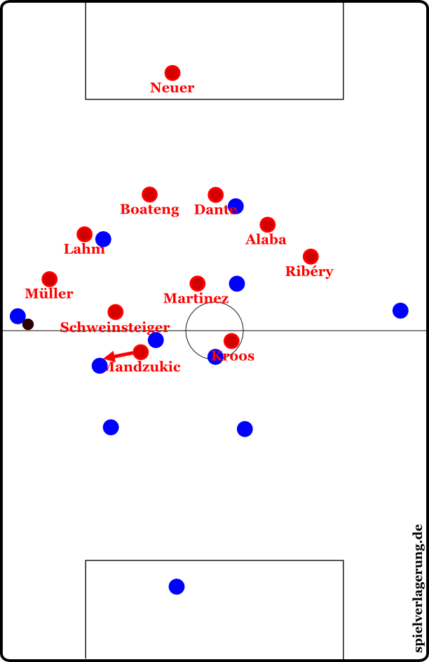 Bayerns Pressing gegen Hamburg - überaus stark, aber ob es unter Pep auch im oft Mittelfeld praktiziert werden wird oder doch etwas höher?