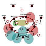 Zukunftsausblick: Die Bayern unter Josep Guardiola