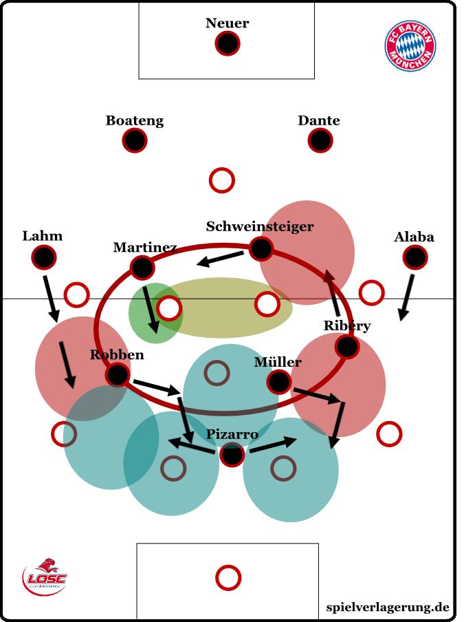 gegen Lille zeigten die Münchner ein sehr bewegliches Aufbauspiel; auch das sollte unter Pep konstanter praktiziert werden - eine nähere Erklärung dazu findet man