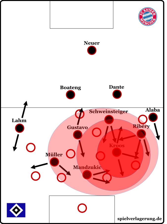 Bayern im Spiel gegen Hamburg - auf links ging der größte Druck aus wegen der intelligenten Beweungen; sowas dürfte in Zukunft häufiger und gezielter entstehen