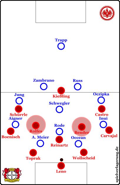 Hohes Pressing im 2-3-2-3 mit offenen Räume um die gegnerischen Halbspieler des Mittelfelds