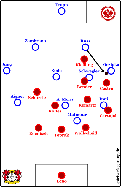 Leverkusens Pressing auf der Seite in Idealumsetzung