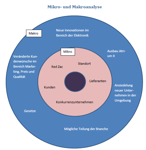 Ein Bild einer betriebswirtschaftlichen Mikro-Makro-Analyse. Übrigens kein Bild von Wikipedia oder ähnlichem, sondern ein Ausschnitt einer von RM für ein Unternehmen vorgenommener betriebswirtschaftlichen Analyse. In der Fußballtaktik ist die Definition von Mikro und Makro prinzipiell gleich.