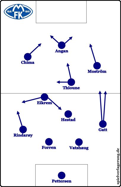 Molde FK 2011 - Grundformationen