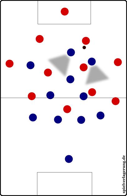 Pressingbeispiel, Szene 1.Zwei Akteure pressen den Innenverteidiger, der kann einen vertikalen Pass spielen, wird dann aber dort gepresst.