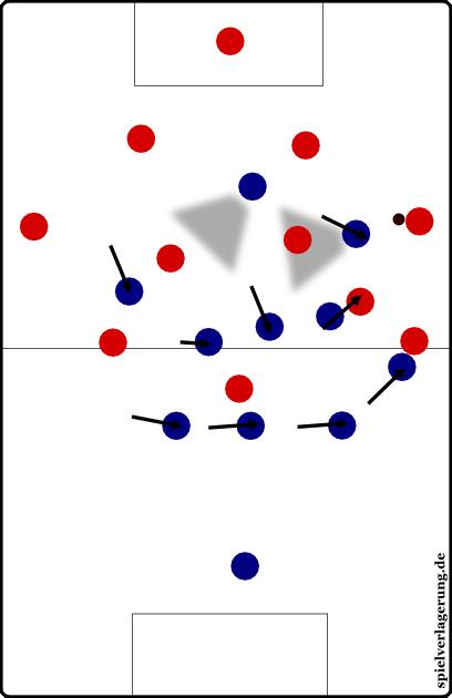 Pressingbeispiel, Szene 2. Er spielte stattdessen auf die Außen und nun befindet sich der Sechser im Deckungsschatten, während die Mannschaft intelligent verschiebt, um überall Zugriff zu erhalten. Pässe können fast nur auf bedrängte Spieler kommen.