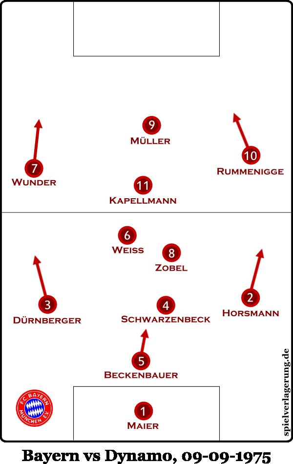 (geplante!) Aufstellung der Bayern im europäischen Supercup 1975 gegen Dynamo Kyiv mit Libero Beckenbauer hinter einer manndeckenden Mannschaft