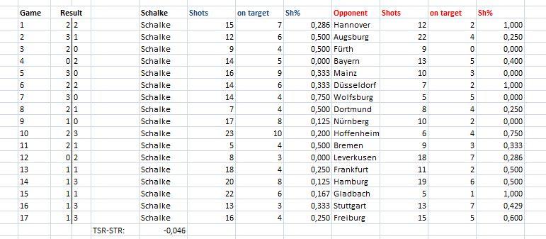 Die Daten der Schalker