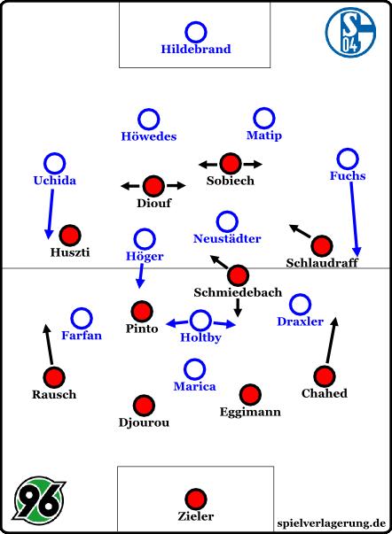 Formationen zu Spielbeginn