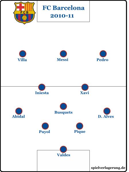 Barcelonas nominelle Spielformation unter Guardiola