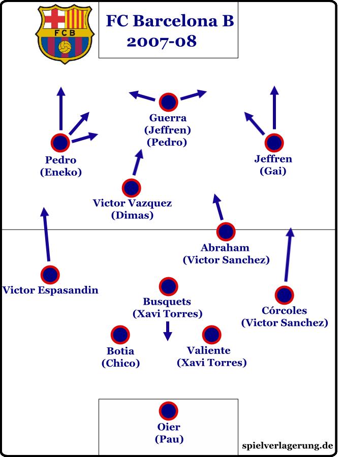 Barcelona B in der Saison 2007/08, wo man mit Guardiola als Trainer aufstieg