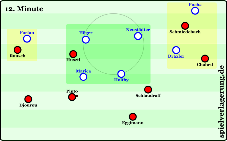 Aufgrund des Zurückrückens von Hannovers Kreativspieler hatte Schalke im Zentrum das Übergewicht (grün) und konnte den Gegner auch auf den Flügeln unter Druck setzen (gelb)