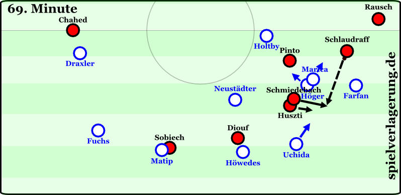 Schalkes Unentschlossenheit eröffnet Hannover Räume hinter der Mittelfeldlinie