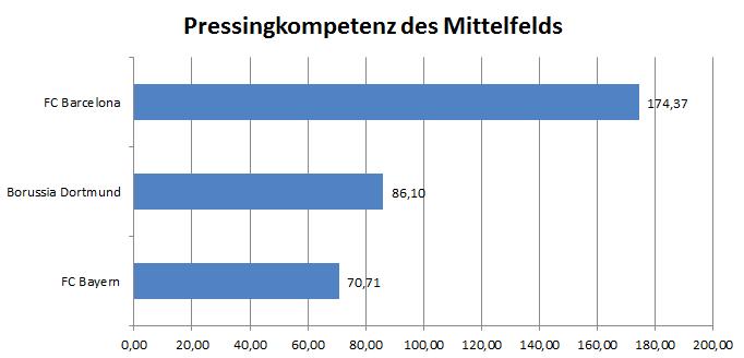 Pressingkompetenz des Mittelfelds