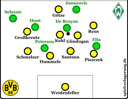 Die Kompaktheit der Dortmunder sorgt für Ballverluste bei de Bruyne und Co.