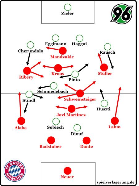auch im Spiel gegen Hannover wurde mit hoher Fluidität und sehr starkem Pressing gespielt