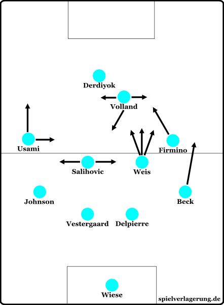 Das Hoffenheimer System gegen Gladbach.