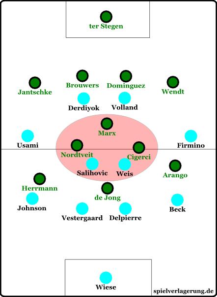 Nachdem Gladbach mit einem 4-4-2 begann, stellten sie nach rund 20 Minuten auf ein 4-3-3 um. Im Mittelfeldzentrum hatten sie nun einen Mann Überzahl und bekamen diese Zone in den Griff.