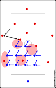 Hier sehen wir die positionsorientierte Raumdeckung
