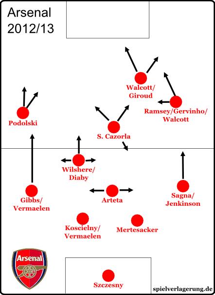 Arsenal2013