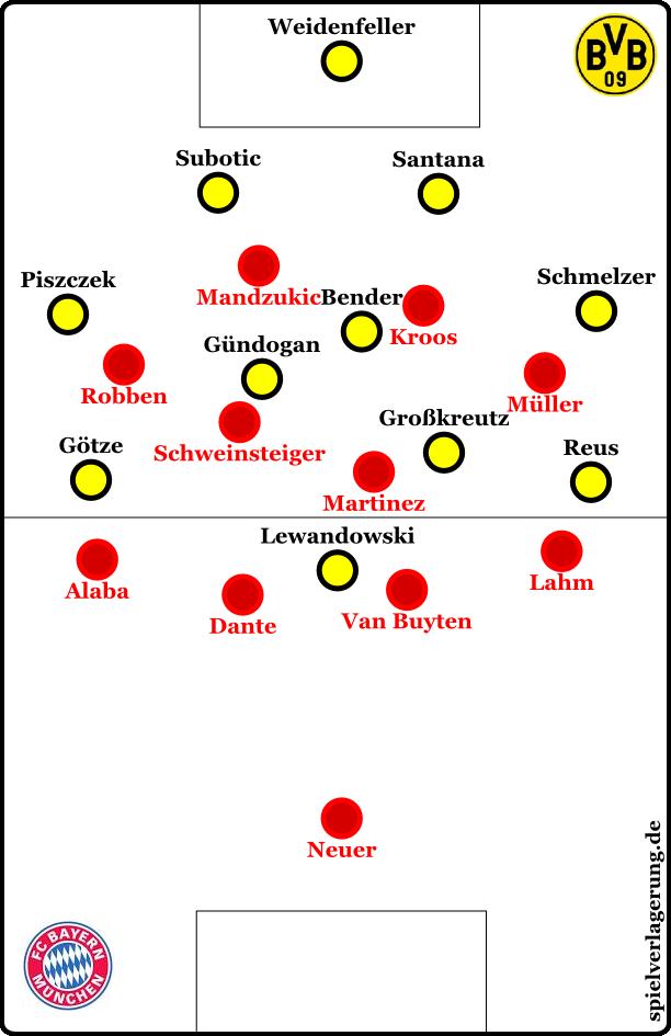 Bayern's pressing