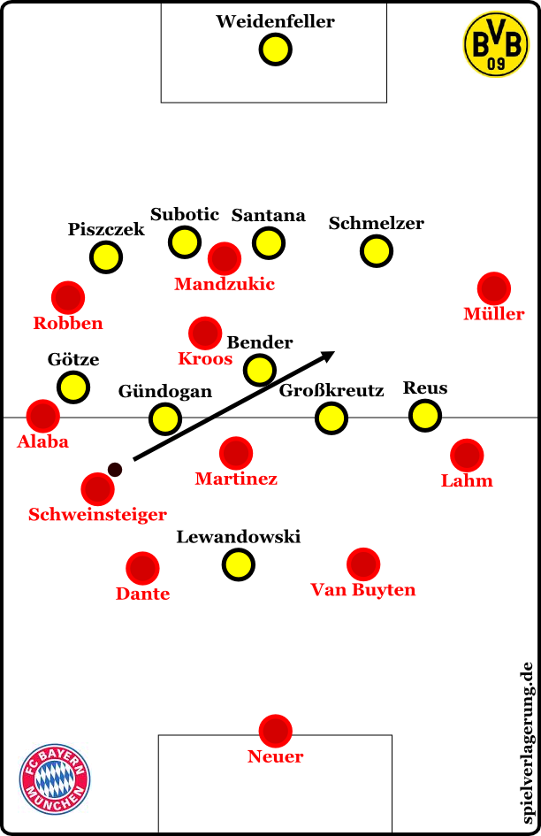 Bayern's diagonal passes with Schweinsteiger, who dropped between Alaba and Dante