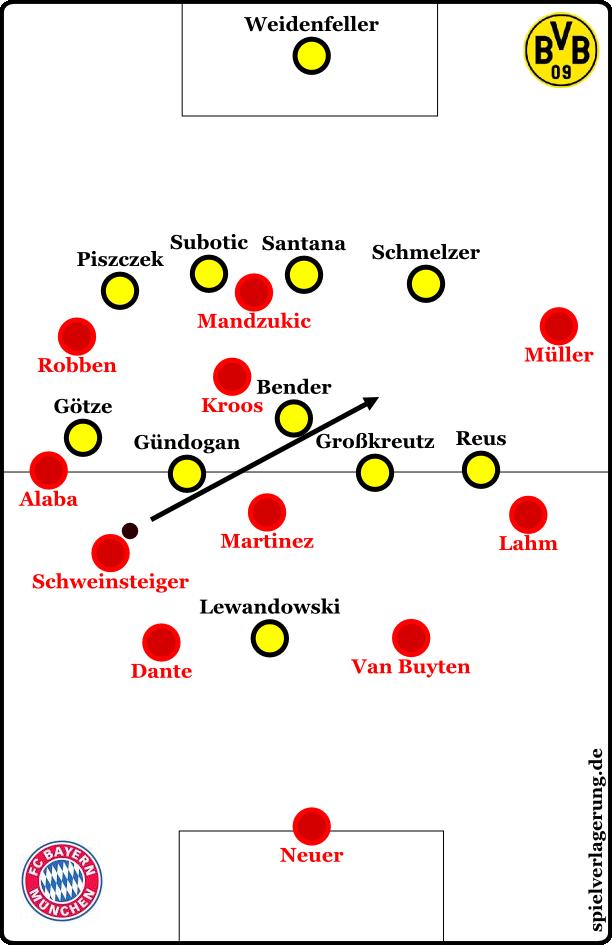 Bayerns Diagonalbälle mit dem nach links herauskippenden Schweinsteiger