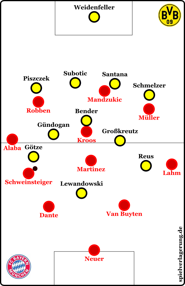 Dortmund now with higher wingers