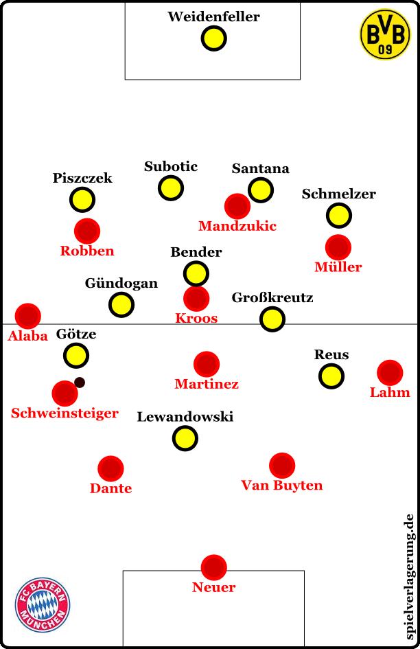 Dortmund mit höheren Flügelstürmern