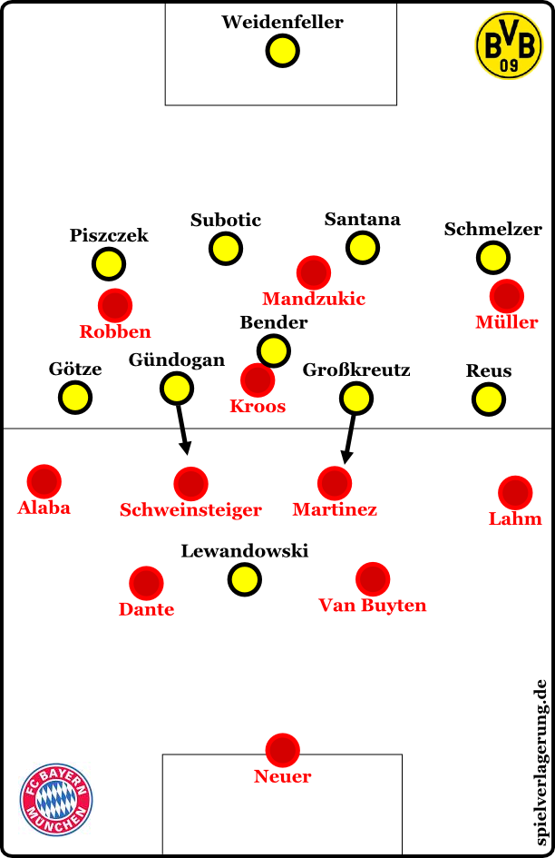 Dortmund's half-players in midfield push out of their positions into the defensive half-rooms of Bayern