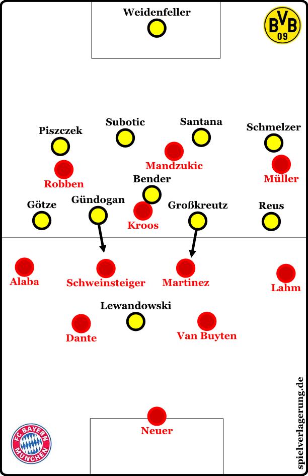 Dortmunds Herausrücken aus den Halbpositionen in die gegnerischen defensiven Halbräume