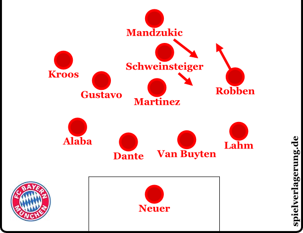 Bayern in der Schlussphase