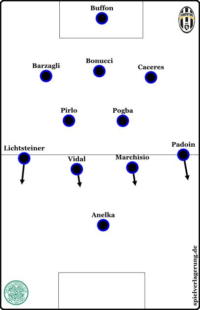 Ein 3-2-4-1 / 3-4-2-1 ; bei diesen Spielern womöglich eine Option für Juve in den bestimmten Situationen oder Partien?