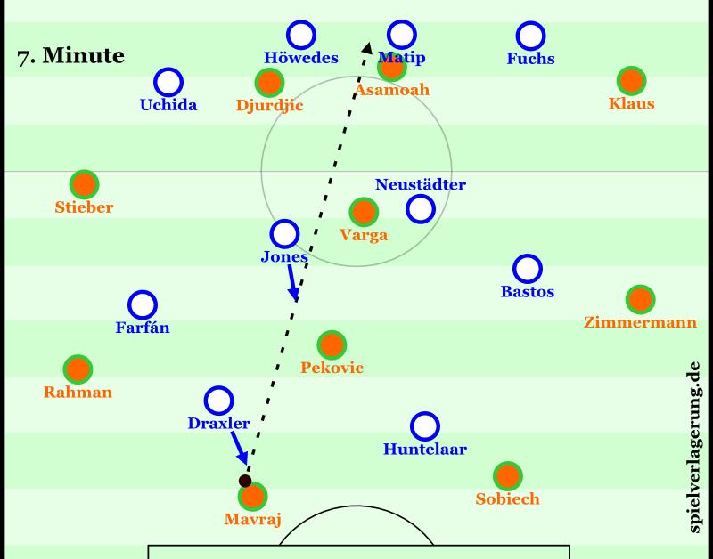 Schalkes Pressing