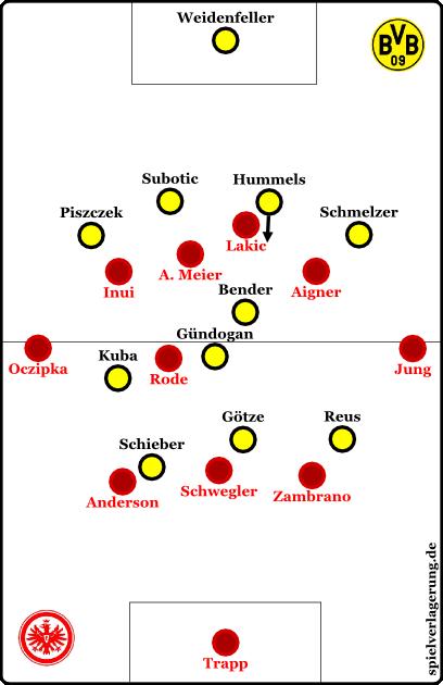 Bitte um Feedback: Täusche ich mich oder wurde diese Stellung (oder ähnlich) bewusst 2-3mal in den ersten 7 Minuten vom BVB (mit links verschiebenden Gündogan) geschaffen?