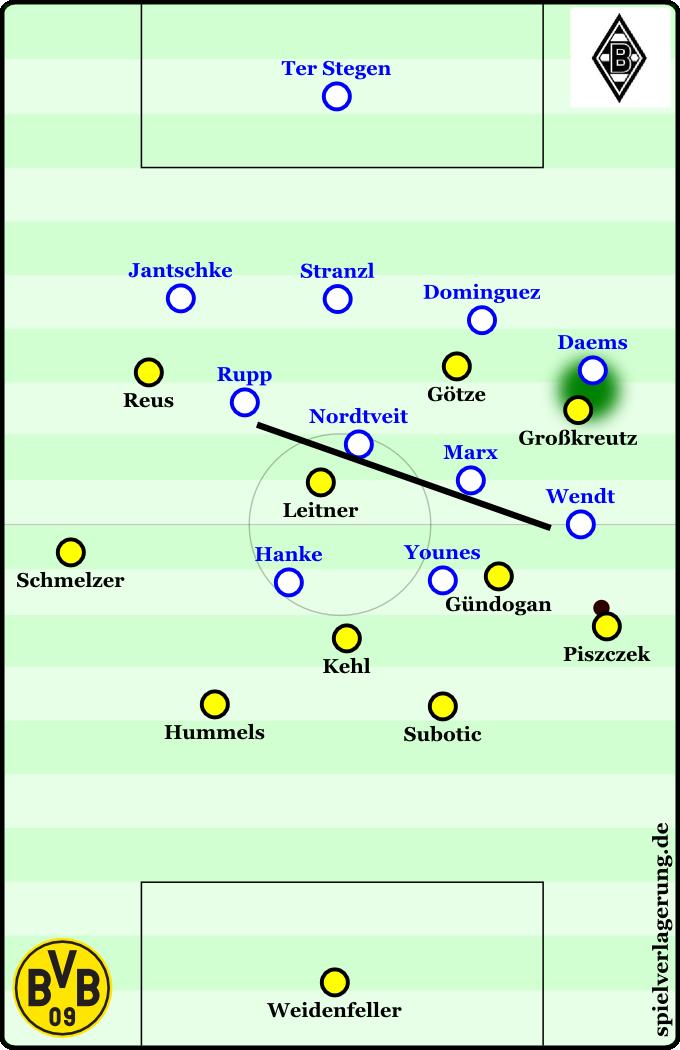 Gladbachs Verschiebungsart im 4-4-2 zu Beginn.