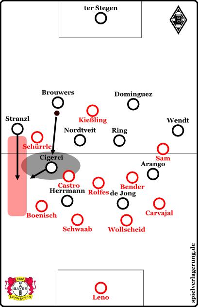 Gladbachs Aufbauspiel - das Rote ist der Kanal, der bespielt werden soll, das Graue der Halbraum für die einrückenden Flügel. Es klappte nicht, weil Arango wegen Bender nie wirklich frei war und Stranzl offensiv ungefährlich ist