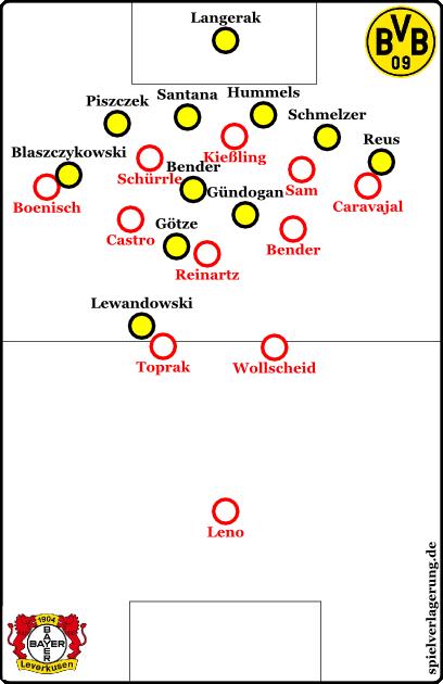 Leverkusen in der 4-3-3-Rollenverteilung mit besserem Gegenpressing durch ein dichteres Netz