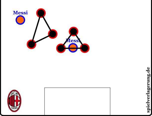 Messi in zwei Positionen. Als Mittelstürmer ist er ohnehin in einem Dreieck. Als Rechtsaußen, wo er oft zu finden war. lief er in eines. Im Halbraum wurde durch Mannorientierungen das Gleiche erzeugt, beim Zurückfallen vor das gegnerische Mittelfeld war er durch Ambrosinis Verfolgung gar in einer Raute.