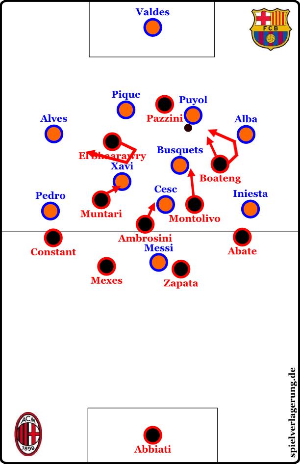 Pazzini verliert den Ball. Boateng läuft je nach Sichtfeld Puyols entweder direkt auf diesen oder im Bogen und deckt Alba ab. Montolivo orientiert sich situativ an Busquets, El Shaarawy deckt Xavi ab und geht dann Richtung Alves.