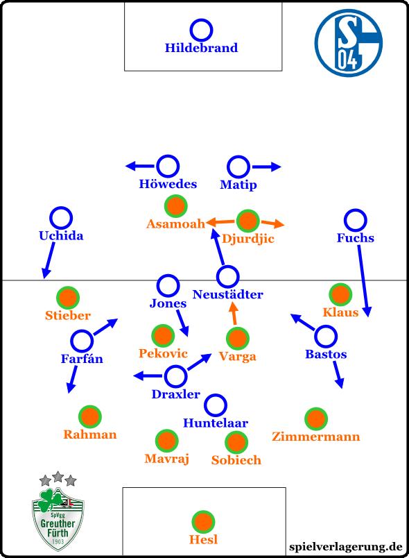 Schalke - Fürth