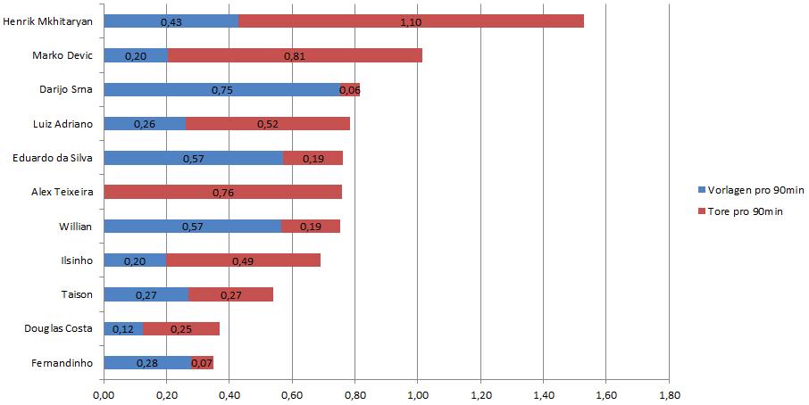 Aufteilung der Scorerpunkte in der Liga - Mkhitaryan mit einer tollen Trefferquote, die Stürmer sind eher Vorbereiter. Auch Neuzugang Taison wurde aus Vergleichsgründen in die Statistik implementiert