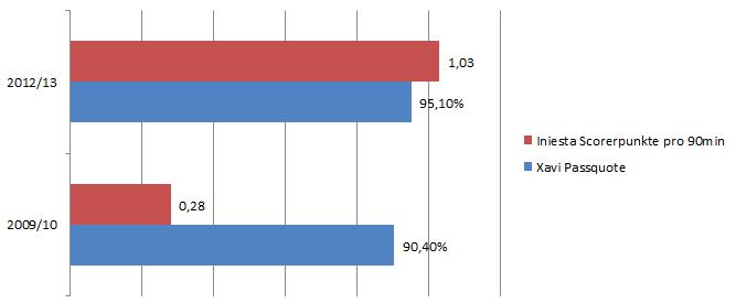Barcelona früher und jetzt - während Iniestas Scorerpunkte zunehmen, wird Xavi ebenfalls immer passsicherer; oder doch nur horizontaler?