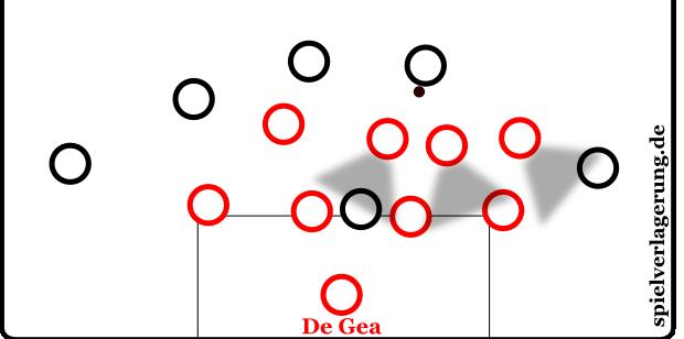 Die Viererketten von United verteidigten versetzt. Dadurch schloss die vordere Mittelfeldreihe die Lücken zwischen der hinteren Viererkette. Der ballführende Spieler kann in diesem Fall keinen Schnittstellenpass spielen.