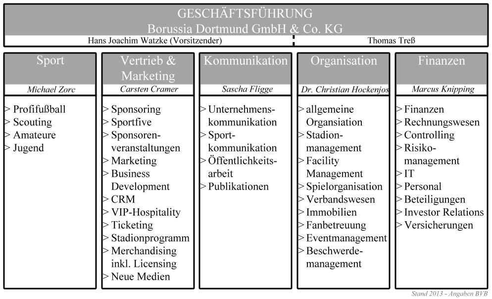 Führungs- und Organisationsstruktur BVB
