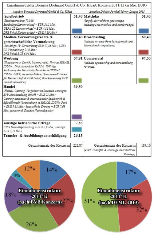 Einnahmenstruktur BVB 2011/12