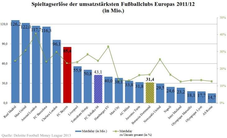 06 - Spieltagserlöse Deloitte Football Money League Saison 2011_12