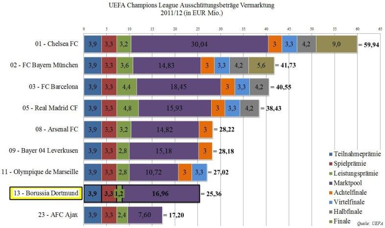 08 - Ausschüttungsbeträge UEFA CL - umsatzstärksten Fußballclubs Europas